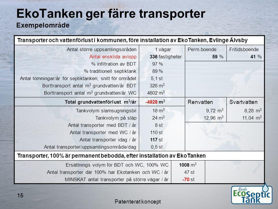 EkoTanken ger färre transporter Exempelområde
