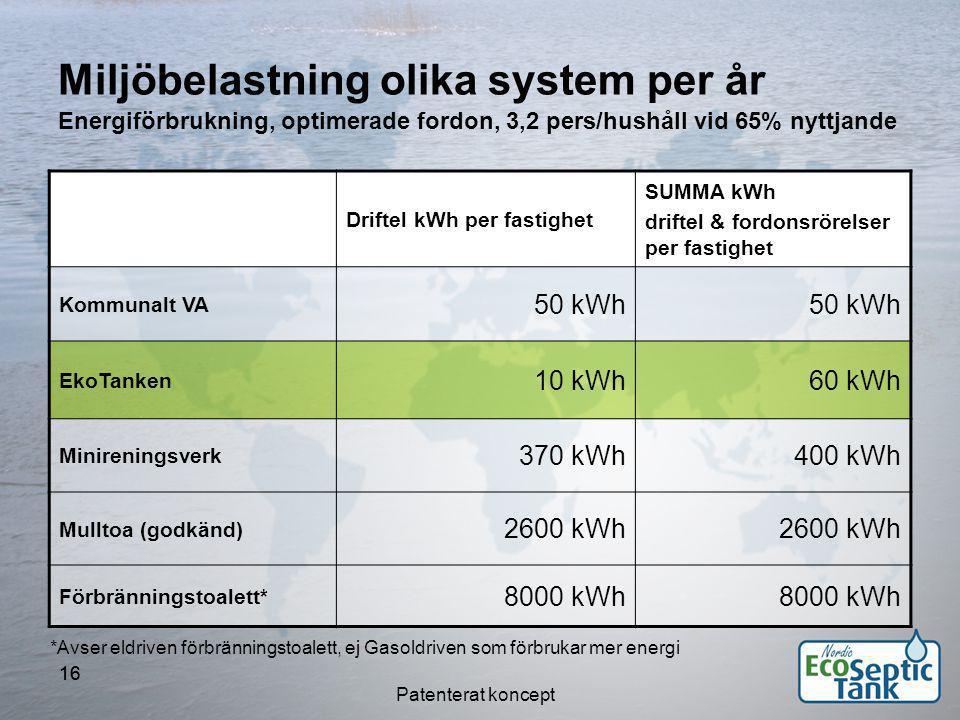 Miljöbelastning olika system per år Energiförbrukning, optimerade fordon, 3,2 pers/hushåll vid 65% nyttjande