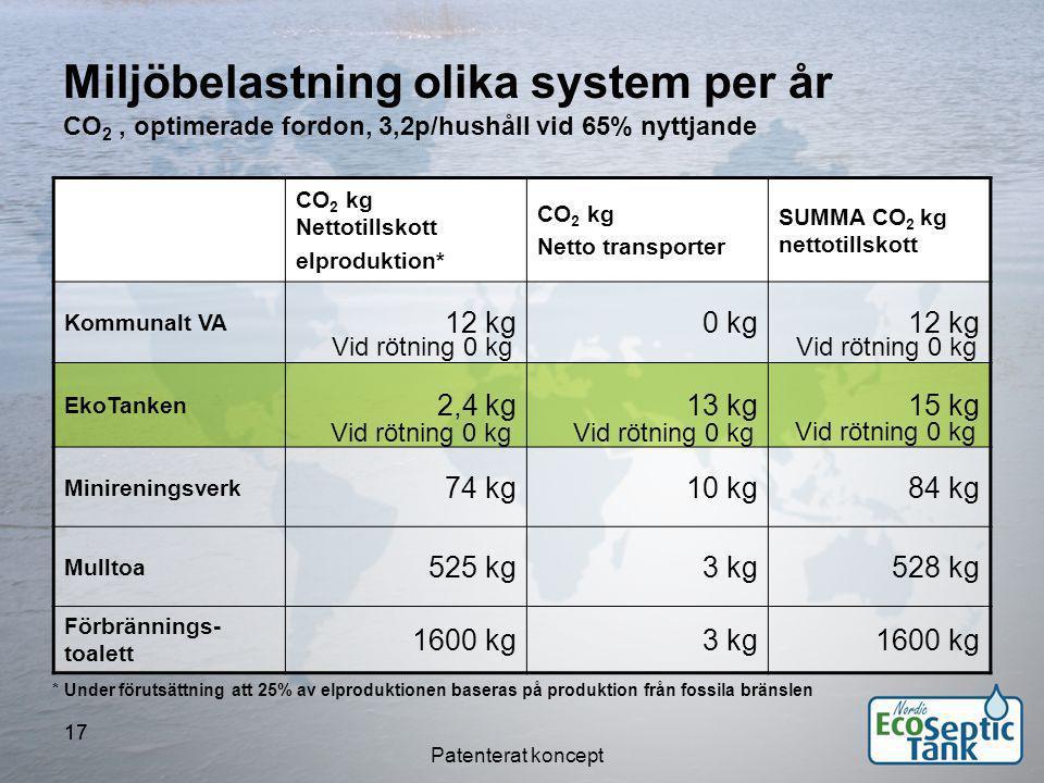 Miljöbelastning olika system per år CO2 , optimerade fordon, 3,2p/hushåll vid 65% nyttjande