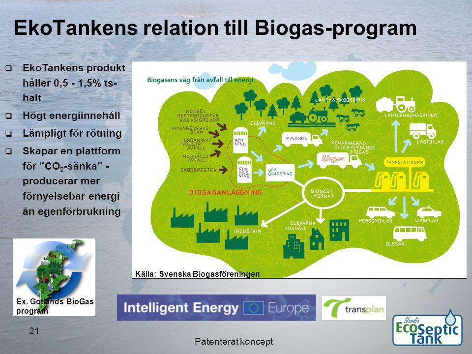 EkoTankens relation till Biogas-program