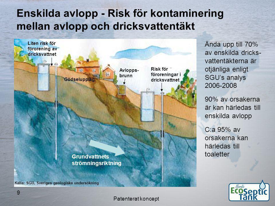 Enskilda avlopp - Risk för kontaminering mellan avlopp och dricksvattentäkt