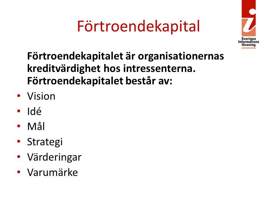 Förtroendekapital Förtroendekapitalet är organisationernas kreditvärdighet hos intressenterna. Förtroendekapitalet består av: