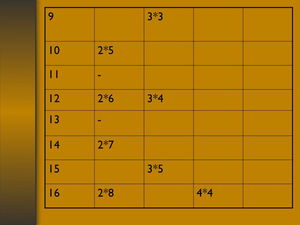 9 3*3 10 2*5 11 - 12 2*6 3*4 13 14 2*7 15 3*5 16 2*8 4*4