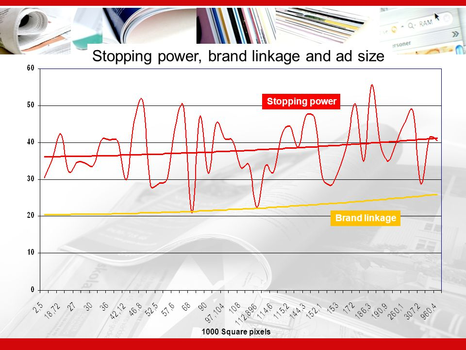 Stopping power, brand linkage and ad size