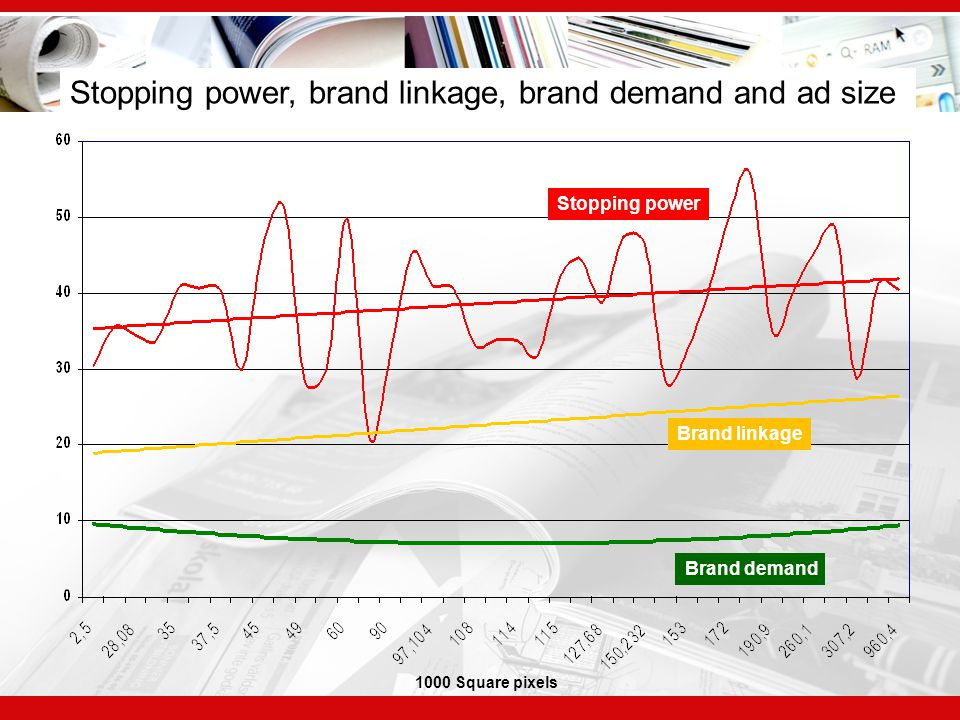 Stopping power, brand linkage, brand demand and ad size