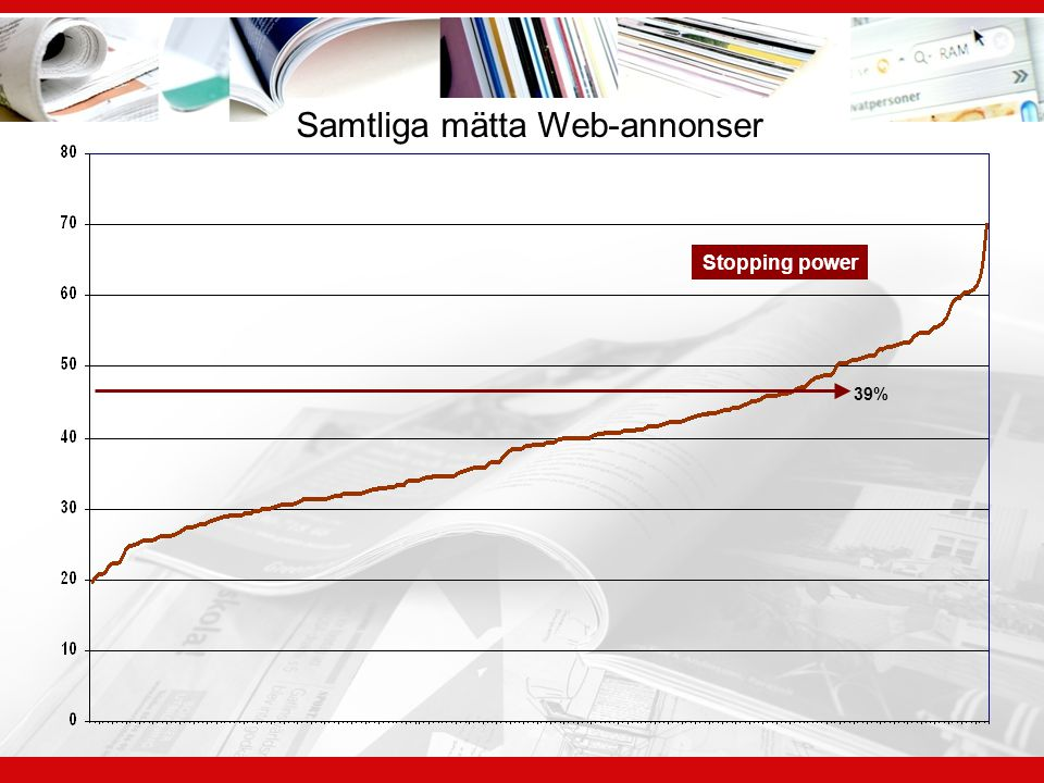 Samtliga mätta Web-annonser