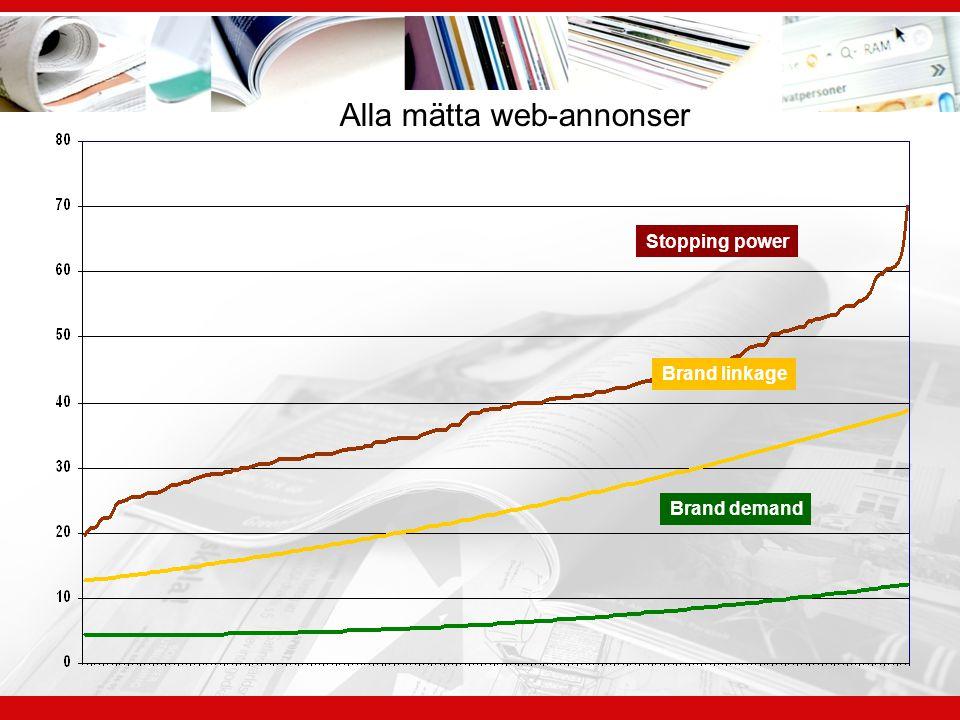 Alla mätta web-annonser
