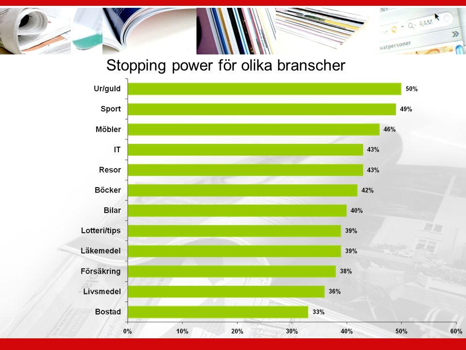 Stopping power för olika branscher