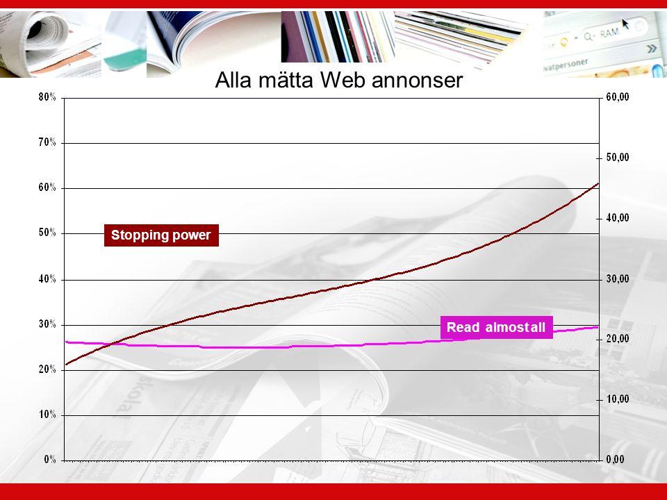 Alla mätta Web annonser