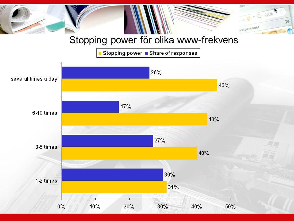 Stopping power för olika www-frekvens