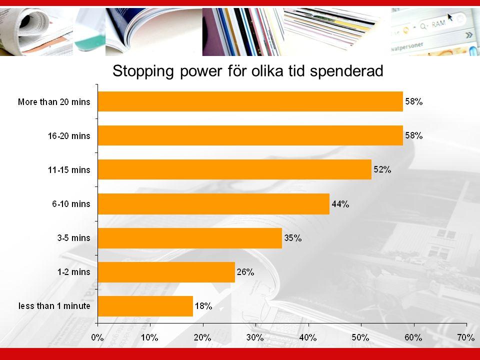 Stopping power för olika tid spenderad
