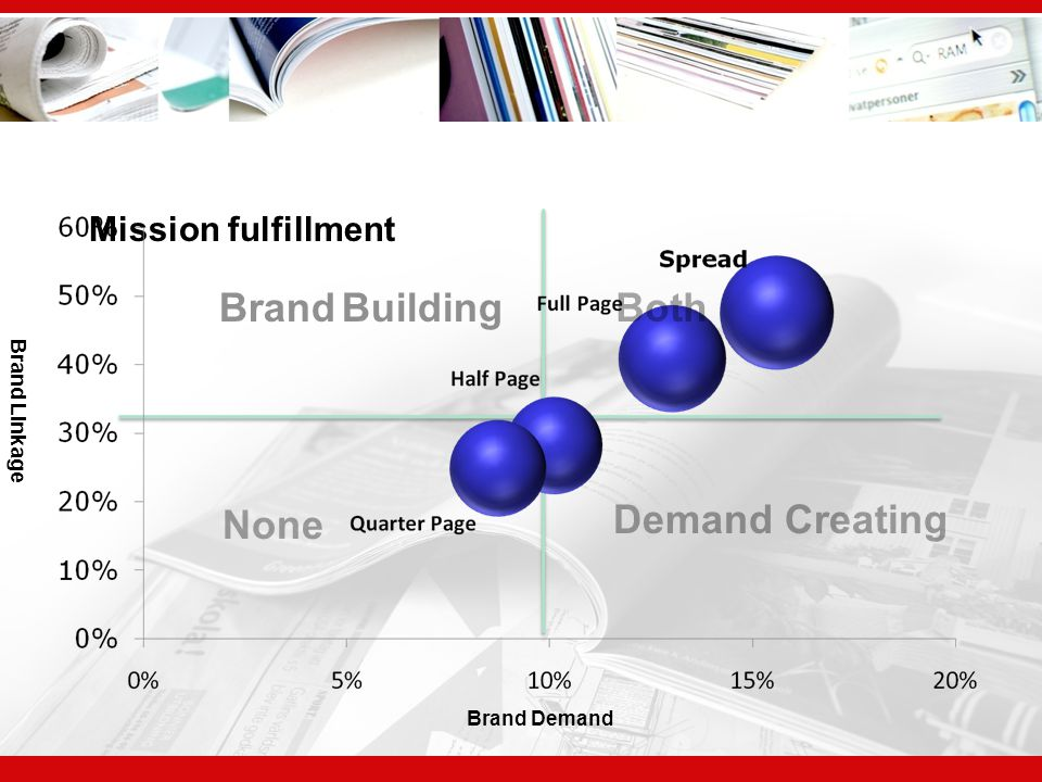 Brand Building Both None Demand Creating Mission fulfillment