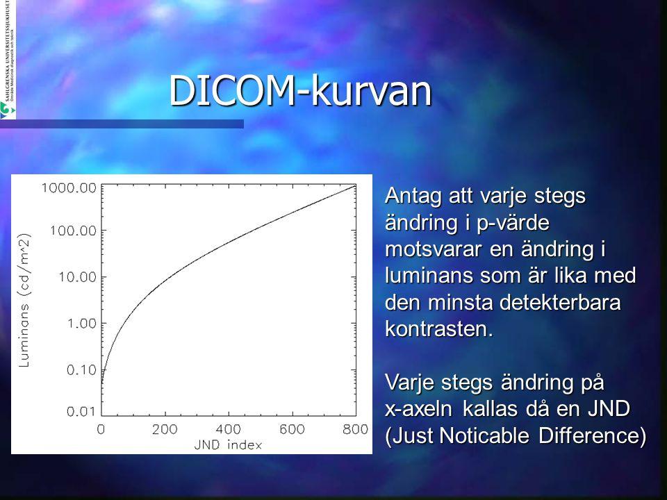 DICOM-kurvan Antag att varje stegs ändring i p-värde motsvarar en ändring i luminans som är lika med den minsta detekterbara kontrasten.