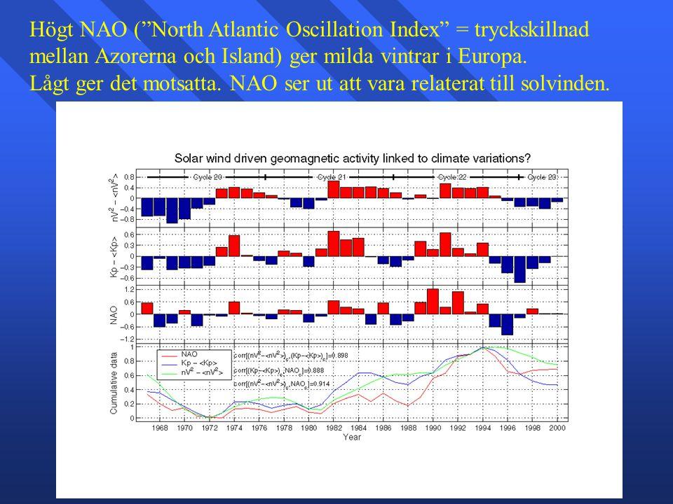 Högt NAO ( North Atlantic Oscillation Index = tryckskillnad mellan Azorerna och Island) ger milda vintrar i Europa.