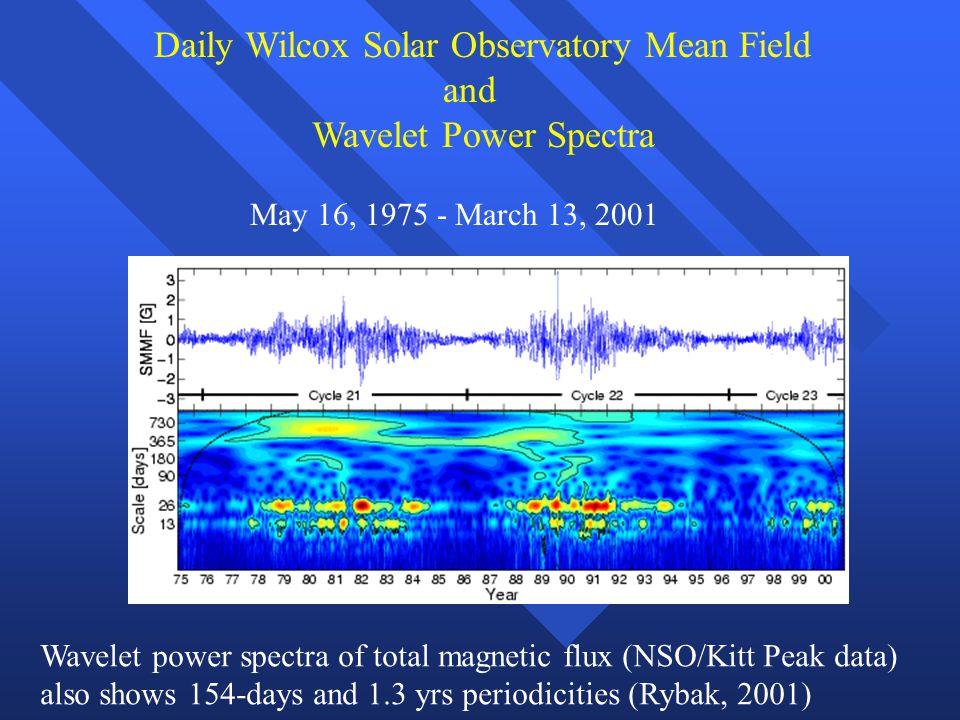 Daily Wilcox Solar Observatory Mean Field and Wavelet Power Spectra