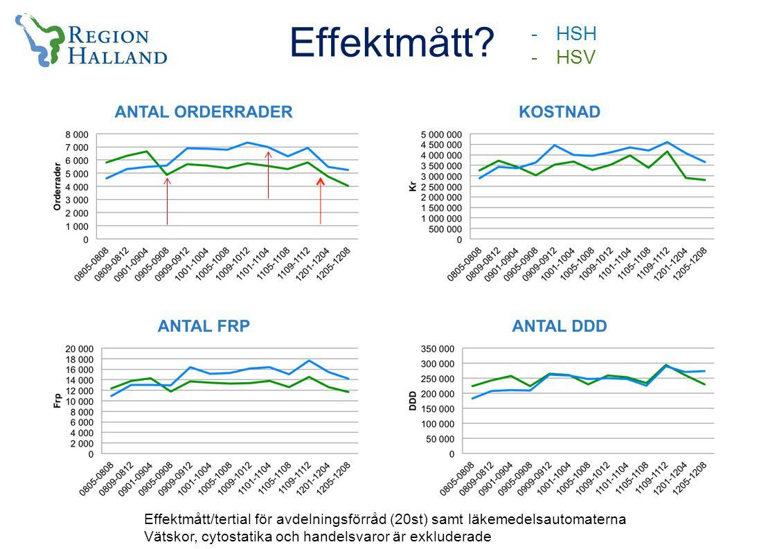 Effektmått HSH. HSV. Effektmått/tertial för avdelningsförråd (20st) samt läkemedelsautomaterna.