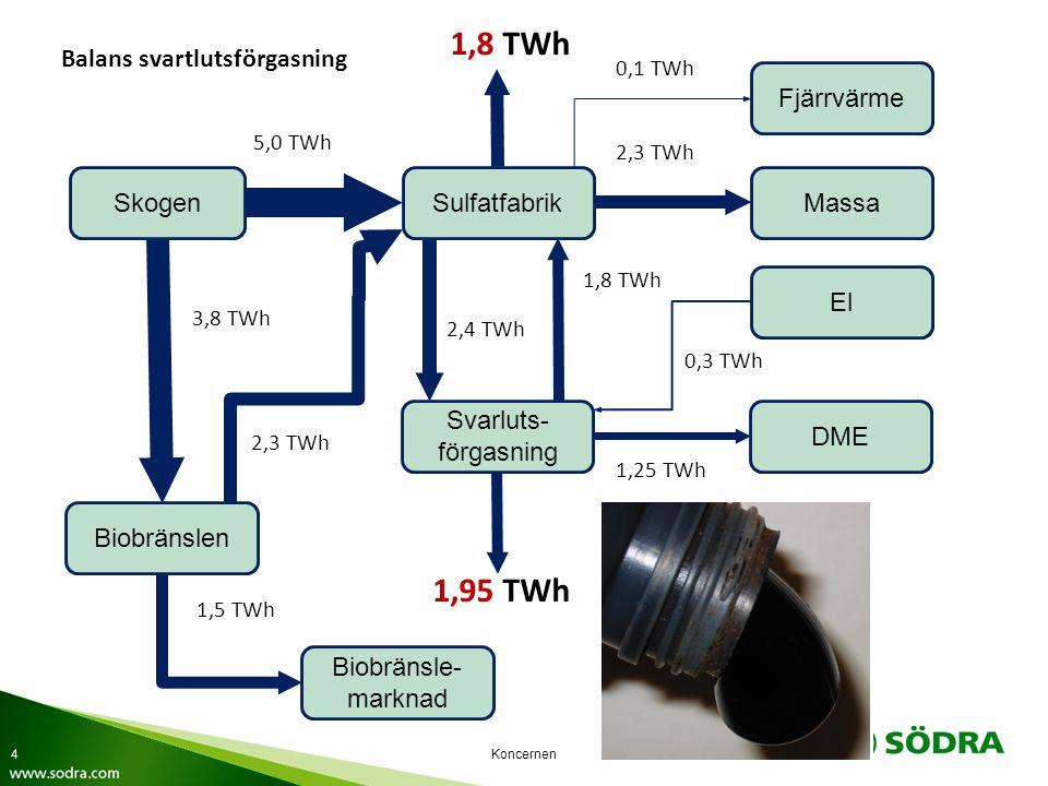 1,8 TWh 1,95 TWh Skogen Sulfatfabrik Massa Fjärrvärme Svarluts-