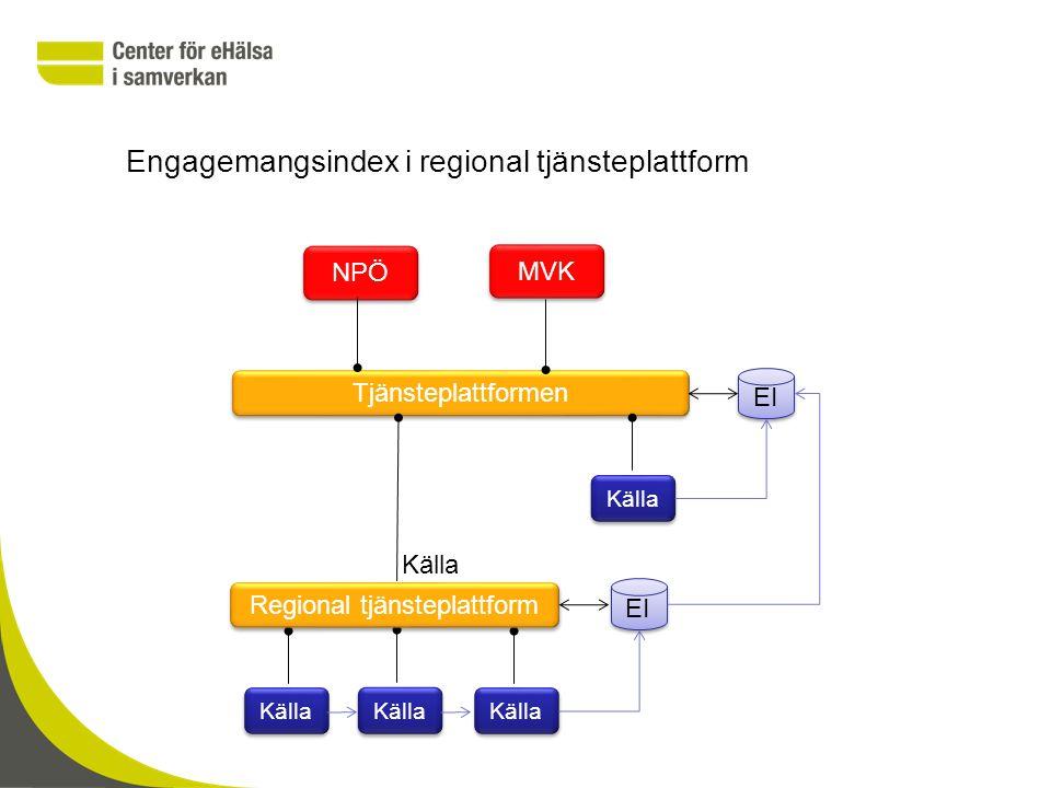 Engagemangsindex i regional tjänsteplattform