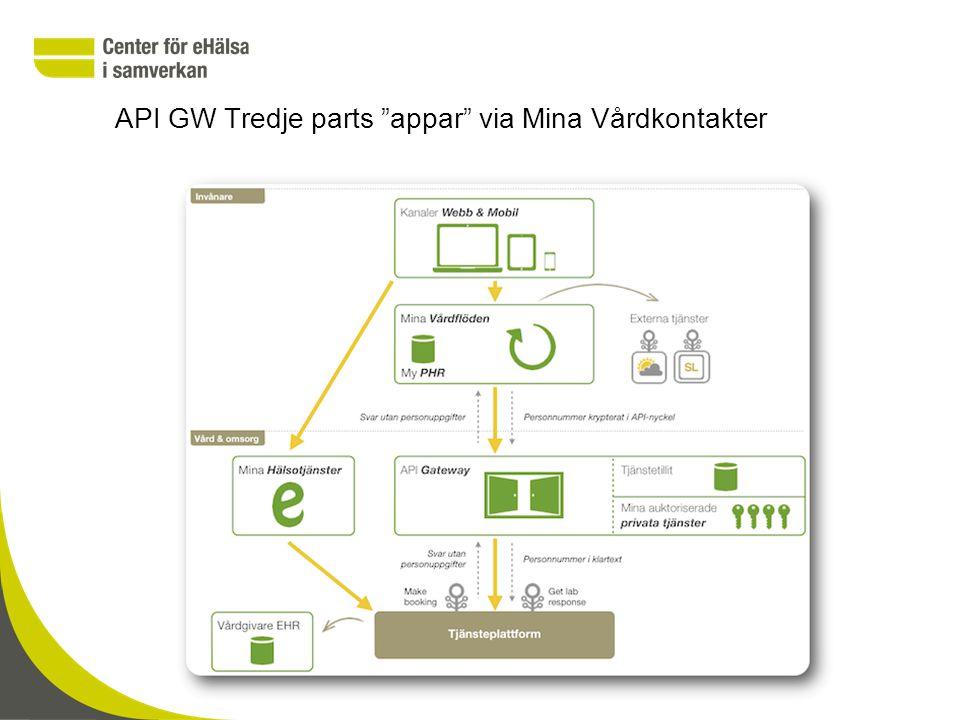 API GW Tredje parts appar via Mina Vårdkontakter