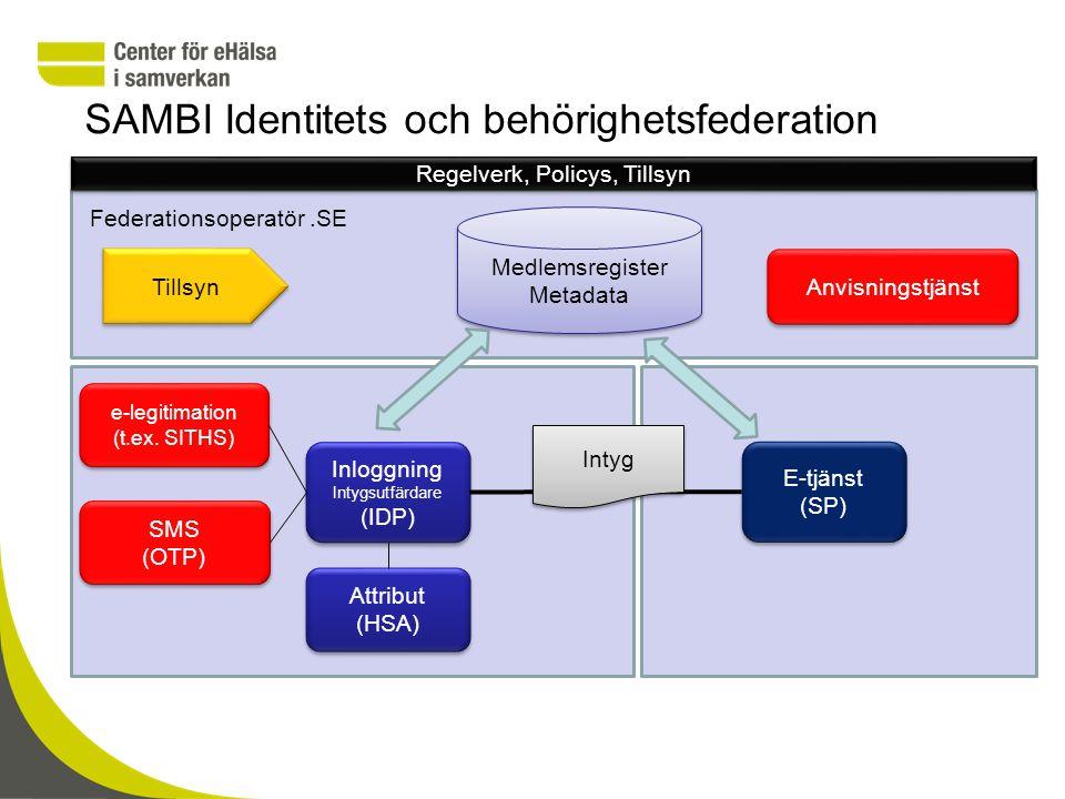 SAMBI Identitets och behörighetsfederation