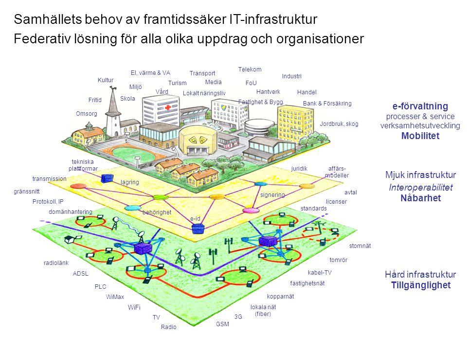 Samhällets behov av framtidssäker IT-infrastruktur Federativ lösning för alla olika uppdrag och organisationer