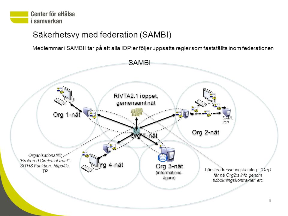 Säkerhetsvy med federation (SAMBI)