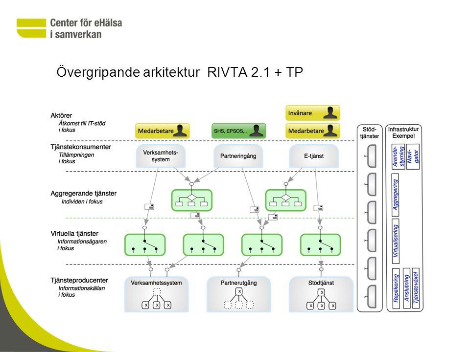 Övergripande arkitektur RIVTA 2.1 + TP