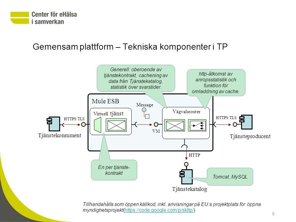 Gemensam plattform – Tekniska komponenter i TP