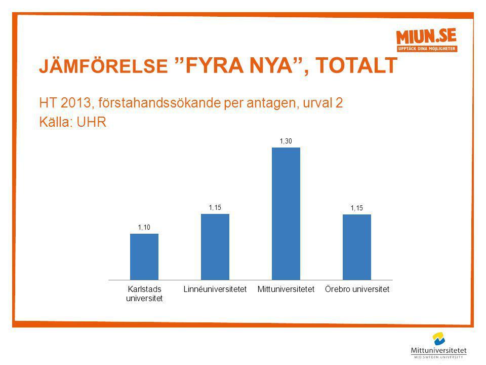 Jämförelse FYRA NYA , TOTALT