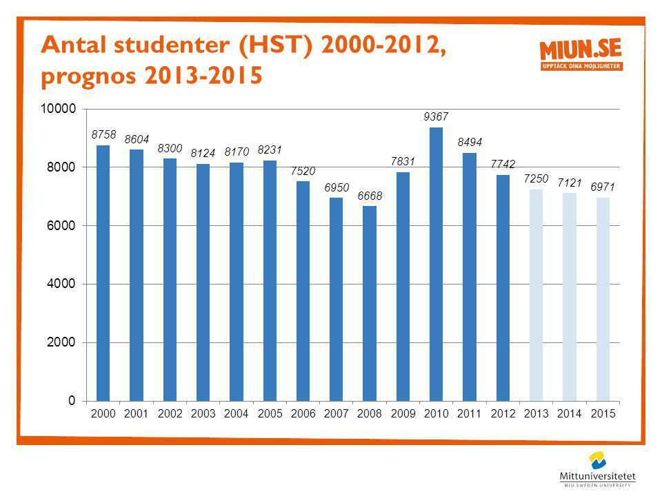 Antal studenter (HST) 2000-2012, prognos 2013-2015