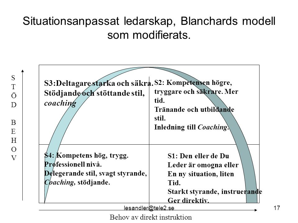 Situationsanpassat ledarskap, Blanchards modell som modifierats.