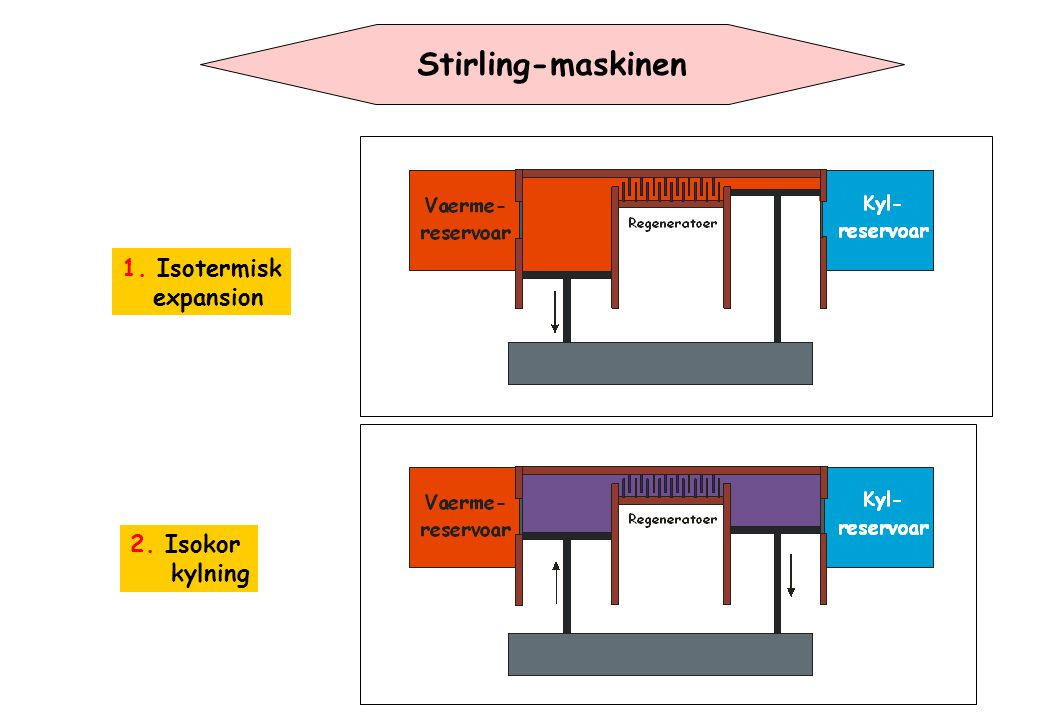 Stirling-maskinen 1. Isotermisk expansion 2. Isokor kylning
