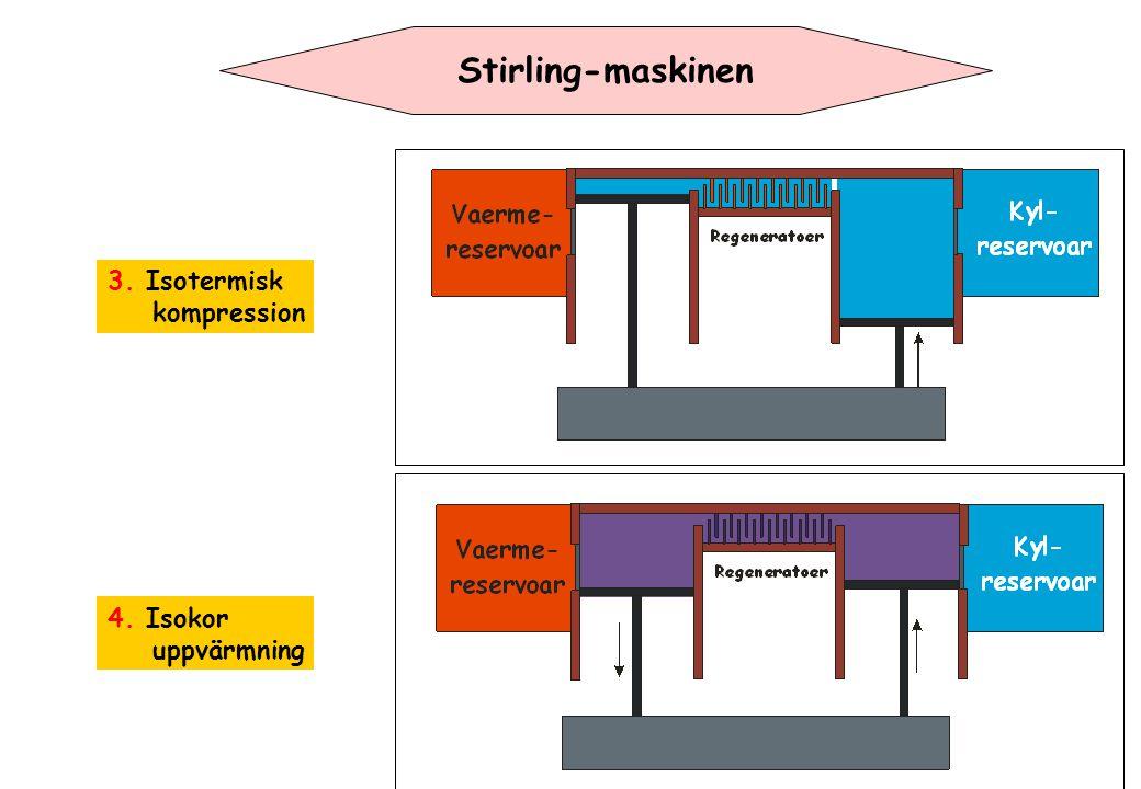 Stirling-maskinen 3. Isotermisk kompression 4. Isokor uppvärmning