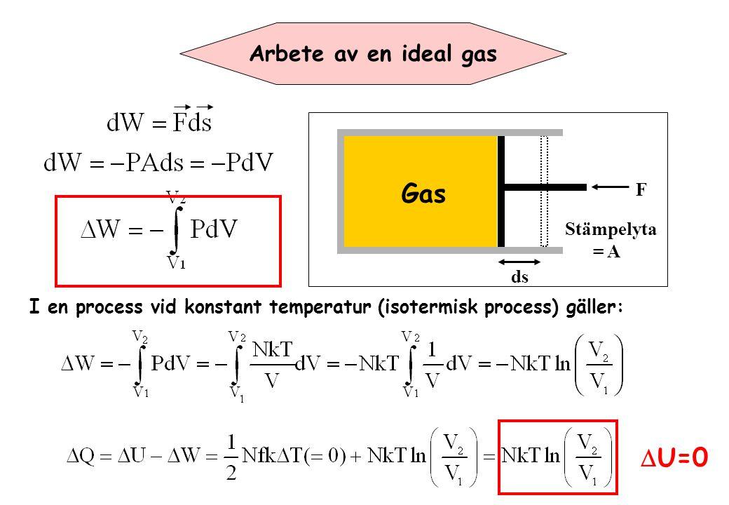 Gas DU=0 Arbete av en ideal gas F Stämpelyta = A ds