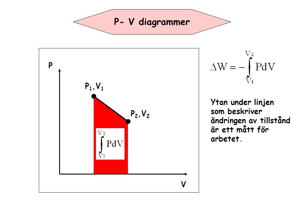 P- V diagrammer P P1,V1 Ytan under linjen som beskriver