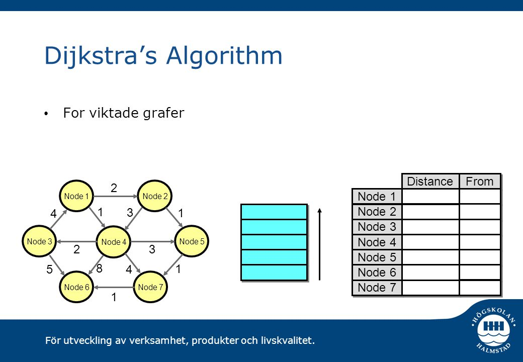 Dijkstra's Algorithm For viktade grafer Distance From 2 1 3 4 5 8