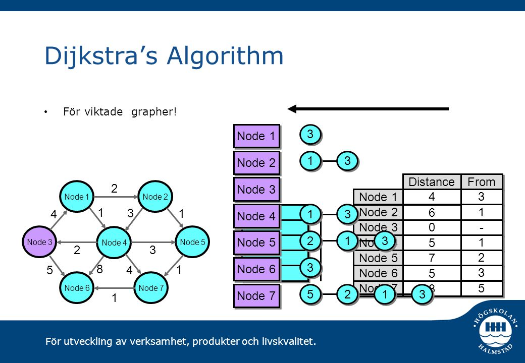 Dijkstra's Algorithm Node 1 3 Node 2 1 3 Node 1 Node 2 Node 3 Node 4