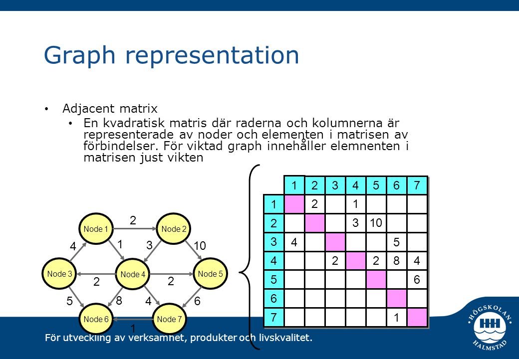Graph representation Adjacent matrix