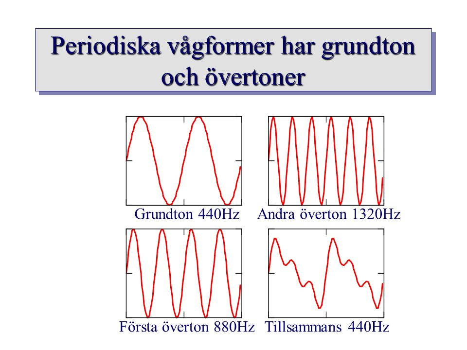 Periodiska vågformer har grundton och övertoner