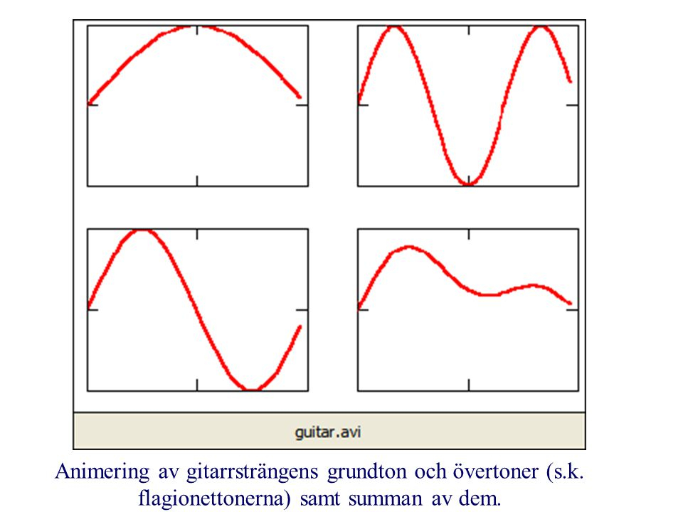Animering av gitarrsträngens grundton och övertoner (s. k