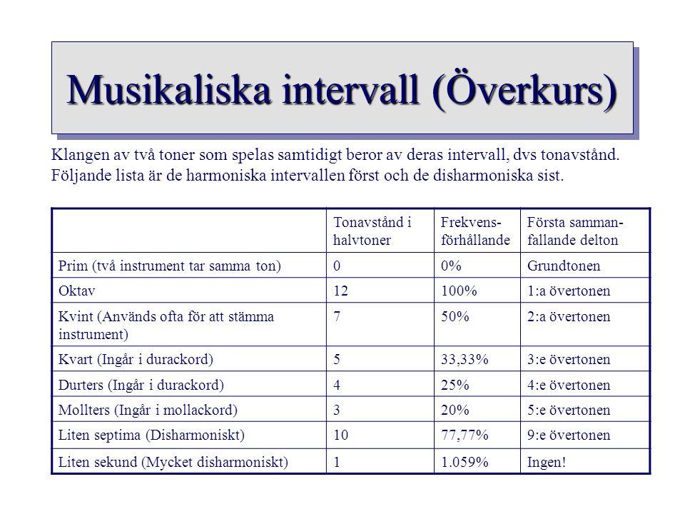 Musikaliska intervall (Överkurs)