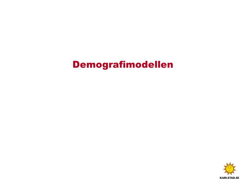 Demografimodellen