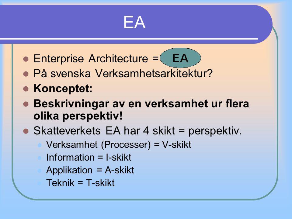 EA Enterprise Architecture = På svenska Verksamhetsarkitektur
