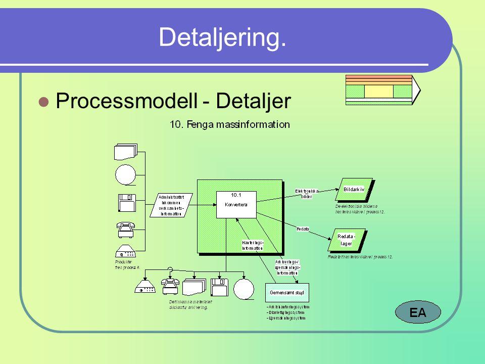 Detaljering. Processmodell - Detaljer