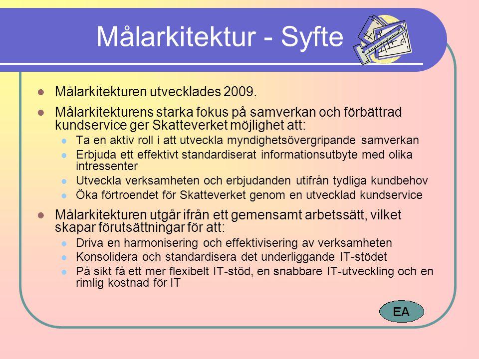 Målarkitektur - Syfte Målarkitekturen utvecklades 2009.