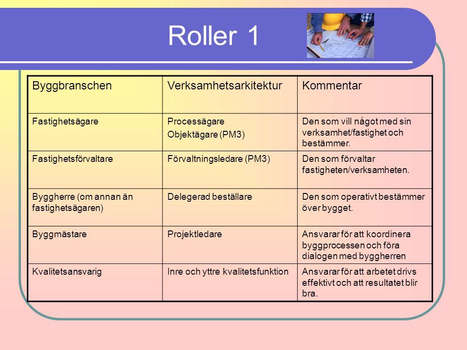 Roller 1 Byggbranschen Verksamhetsarkitektur Kommentar Fastighetsägare