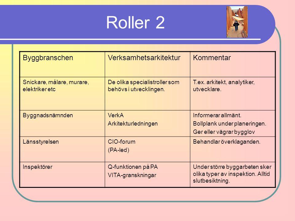 Roller 2 Byggbranschen Verksamhetsarkitektur Kommentar