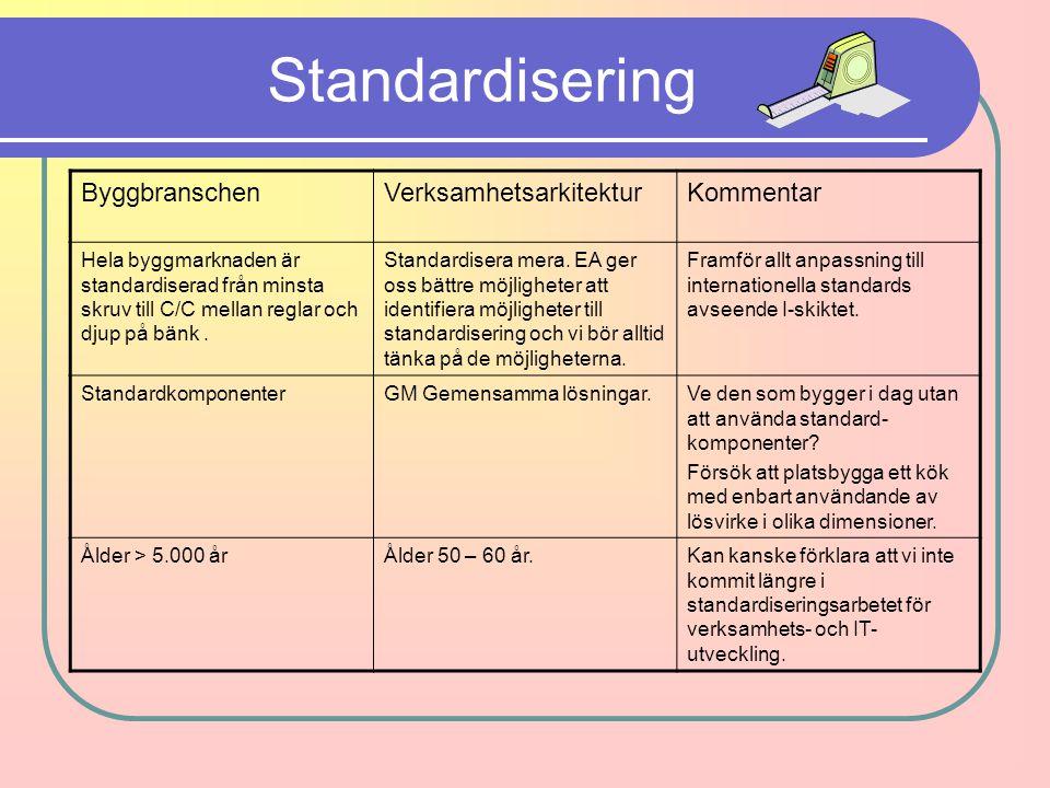 Standardisering Byggbranschen Verksamhetsarkitektur Kommentar