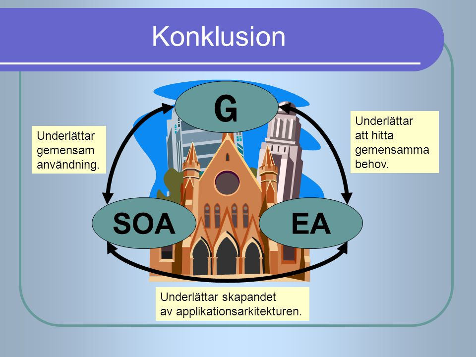 G SOA EA Konklusion Underlättar att hitta Underlättar gemensamma