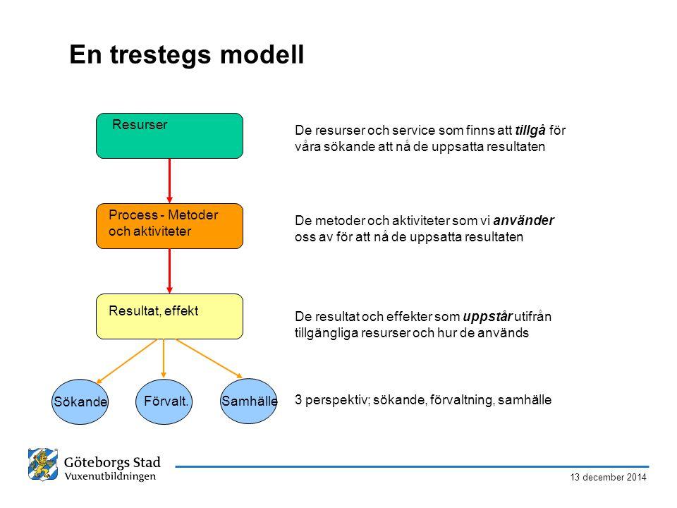 En trestegs modell Resurser